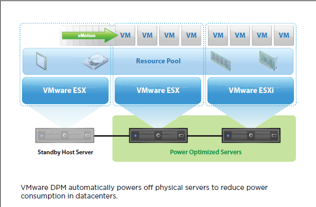 vmware drs  distributed resource schedule